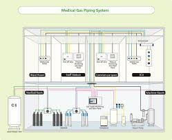 Medical Gases And Vacuum Systems In Hospitals Healthcare Articles