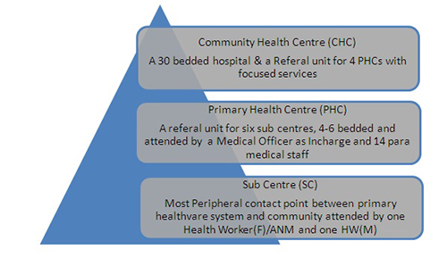 Structure of Rural Healthcare system