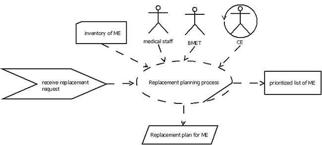 Decision Making in Healthcare Technology Management