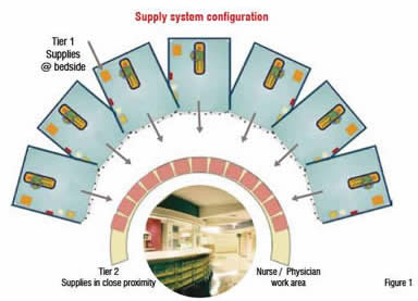 Supply System Configuration