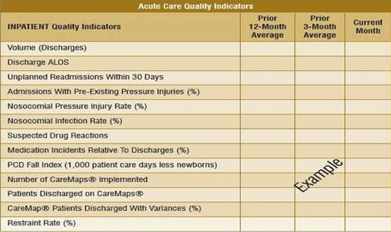 Acute Care Quality Indicators