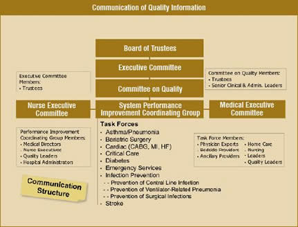 Communication of Quality Information