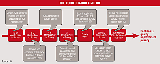 The Accreditation Timeline