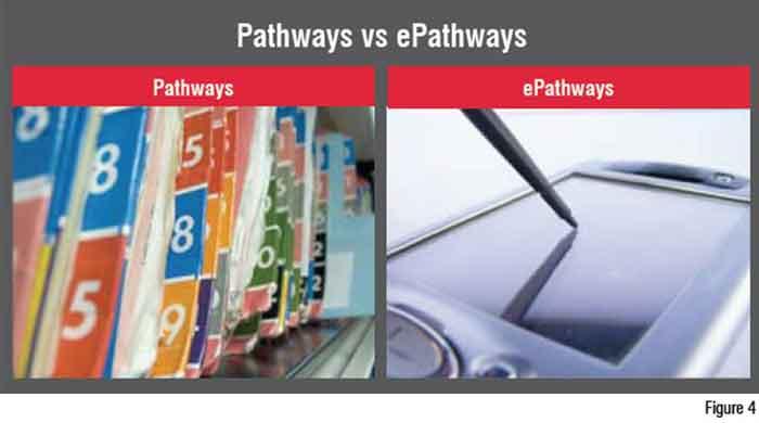 Pathways Vs. ePathways