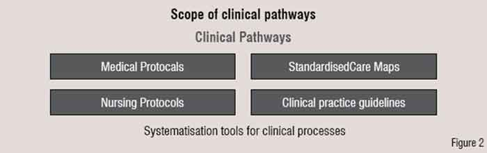 Scope of clinical pathways