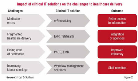 Impact of Clinical IT solutions