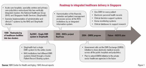roadmap to integrated healthcare delivery in singapore