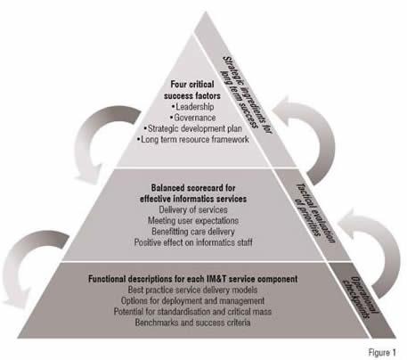 Benchmarking pyramid