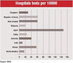 hospitals beds per 10000