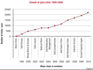 Growth of Pain Clinic, 1990 - 2008