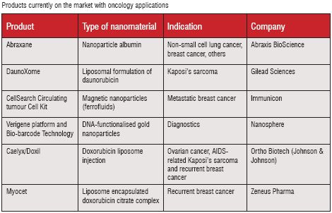 Products currently on the market with oncology applications