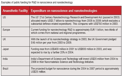 Public funding for R&D in nanoscience and nanotechnology