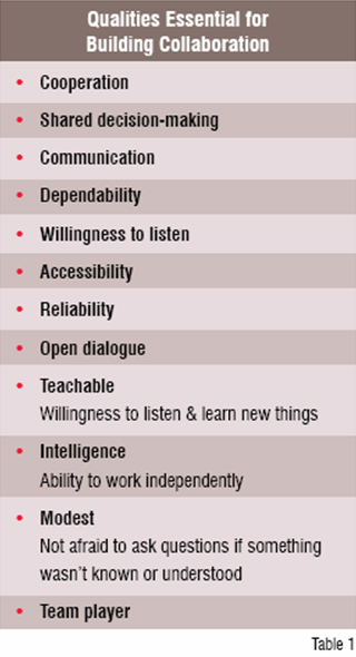 Qualities Essential for Building Collaboration