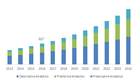 Germany Healthcare Analytics Market Size