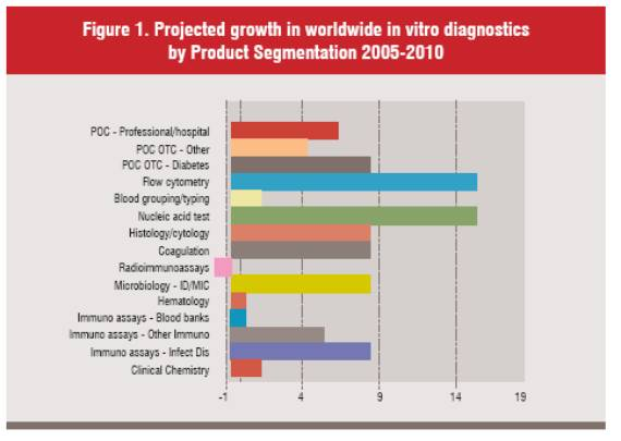 Projected growth in worldwide in vitr diagnostics by product segmentation 2005-2010