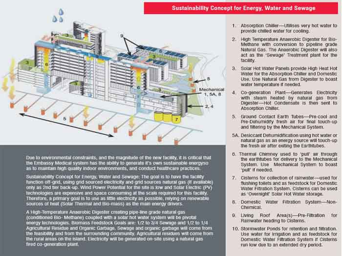 Sustainability Concept for Energy, Water and Sewage