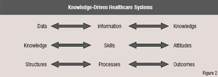 Knowledge-driven healthcare systems