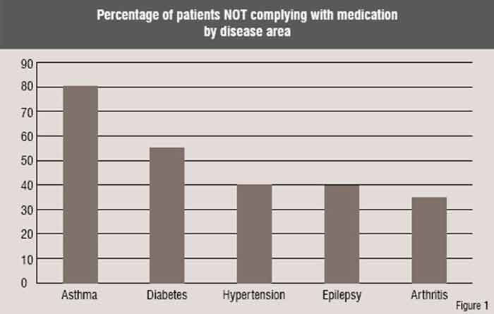 percentage of patients not complying with medication by disease area